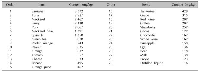 eczema allergy food list